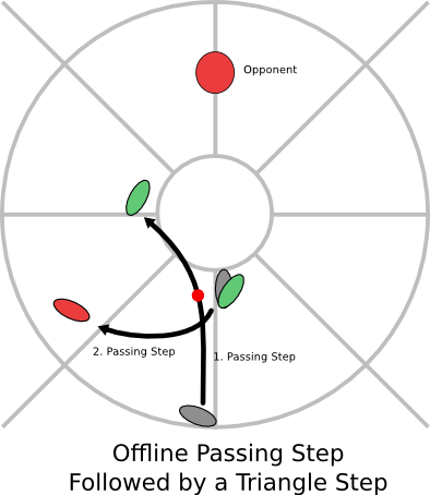 offline passing followed by a triangle step